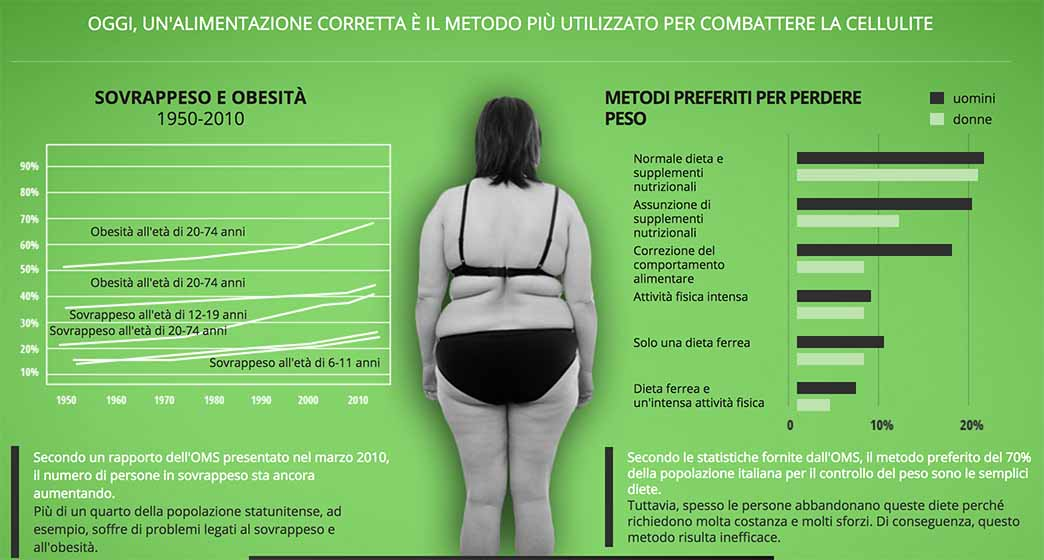 cellufix rimedi e cause della cellulite