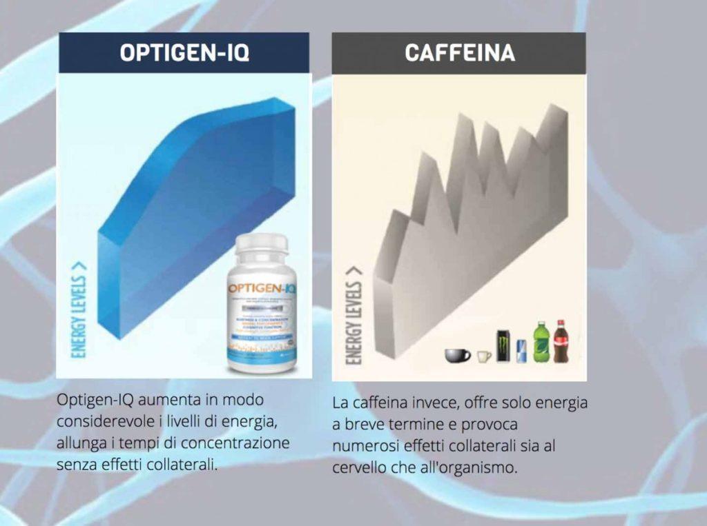 Optigen iq confronto con caffeina