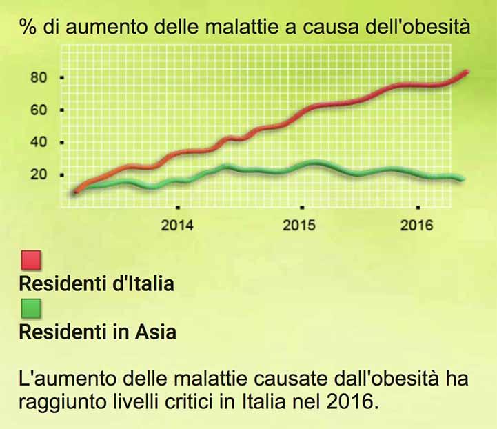 Obesità Italia Vs Asia