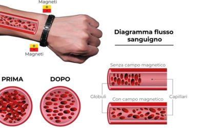 come funziona il braccialetto